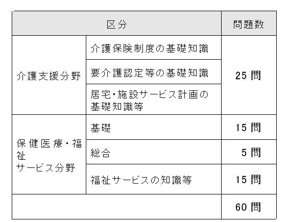 ケアマネ試験出題区分および出題数
